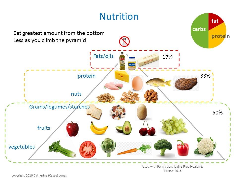 Nutrition Basics & Practicum – June 18, 2016 – Living Free Health ...